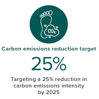 Carbon emissions reduction target
