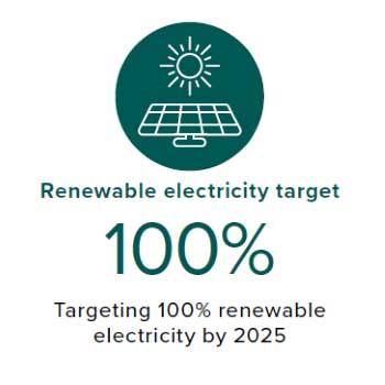 Renewable electrical target