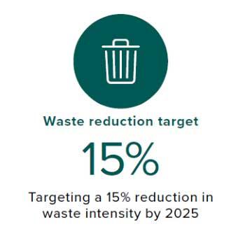 Waste reduction target